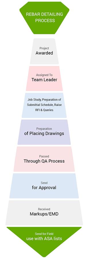 Rebar Detailing And Estimation | Scaletek
